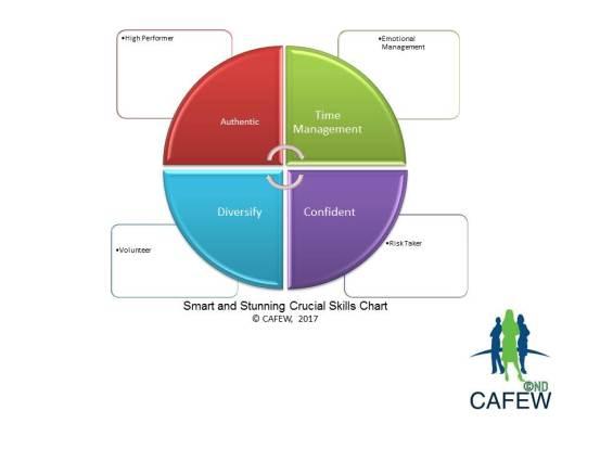 Smart and Stunning Crucial Skills Chart